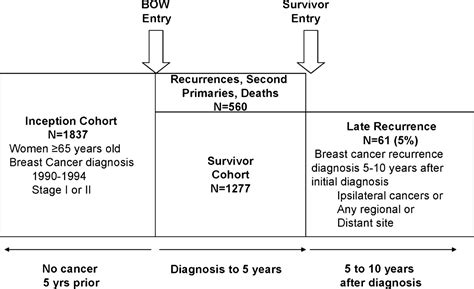 Recurrent breast cancer symptoms and causes mayo clinic jpg 1280x781